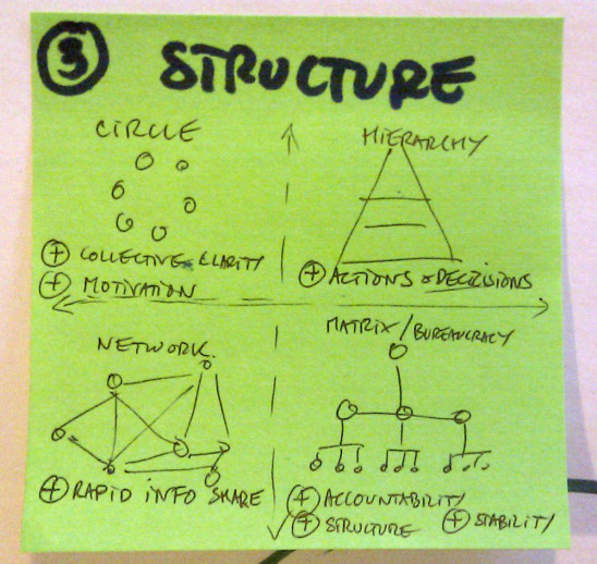 structure-network